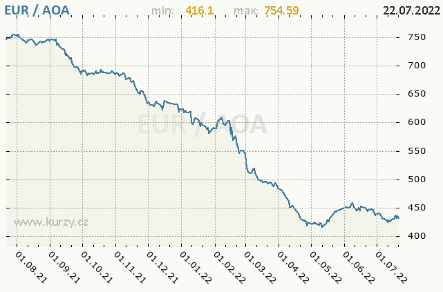 Graf kurzu angolské kwanzy, AOA/CZK