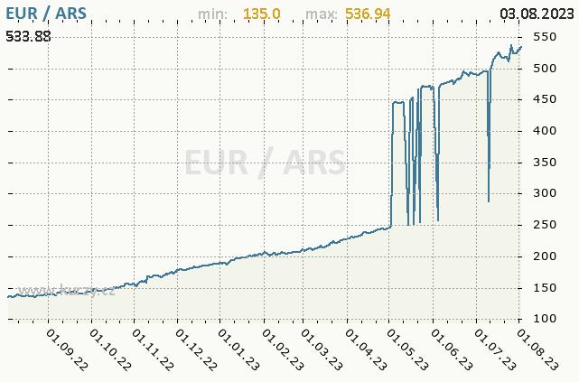Graf kurzu argentinského pesa, ARS/CZK