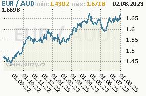 Graf kurzu australského dolaru, AUD/CZK