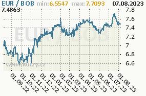 Graf kurzu bolivijského boliviana, BOB/CZK