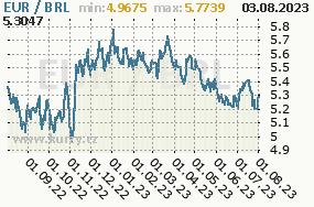 Graf kurzu brazilského realu, BRL/CZK