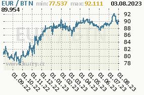 Graf kurzu bhútánského ngultrumu, BTN/CZK