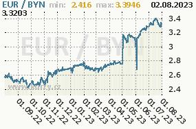 Graf kurzu běloruského rublu, BYN/CZK