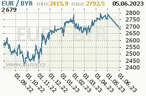 Graf kurzu běloruského rublu, BYR/CZK