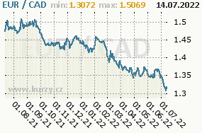 Graf kurzu kanadského dolaru, CAD/CZK