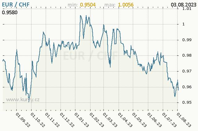 Graf kurzu švýcarského franku, CHF/CZK