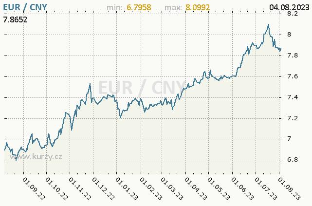 Graf kurzu čínského juanu, CNY/CZK