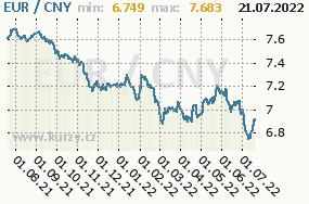 Graf kurzu Renminbi, CNY/CZK