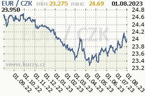 Graf kurzu české koruny, CZK/CZK