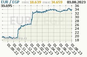 Graf kurzu egyptské libry, EGP/CZK