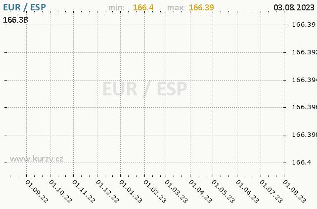 Graf kurzu španělské pesety, ESP/CZK