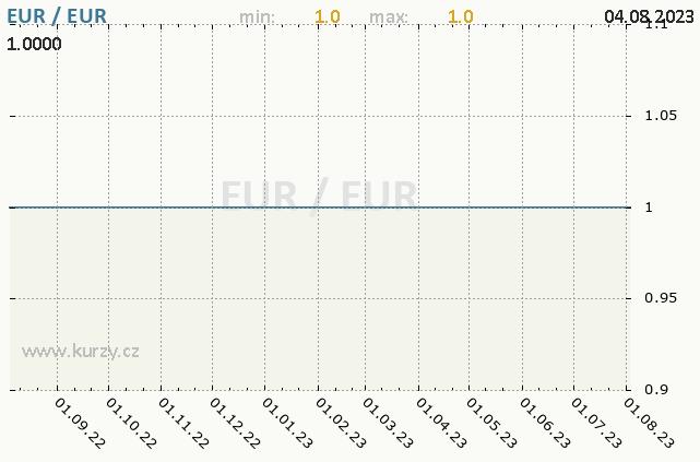 Graf kurzu eura, EUR/CZK