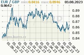 Graf kurzu Pound, GBP/CZK