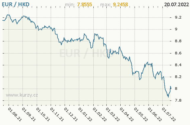 Graf kurzu hongkongského dolaru, HKD/CZK
