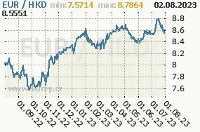 Graf kurzu Dollar, HKD/CZK