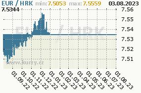 Graf kurzu Kuna, HRK/CZK