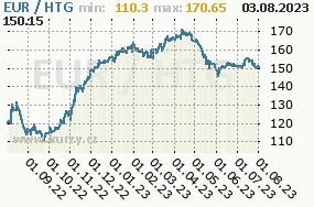 Graf kurzu haitského gourde, HTG/CZK