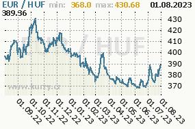 Graf kurzu Forint, HUF/CZK