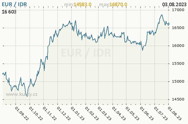 Graf kurzu indonéské rupie, IDR/CZK