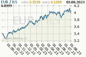 Graf kurzu izraelského šekelu, ILS/CZK