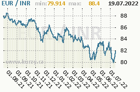 Graf kurzu Rupee, INR/CZK
