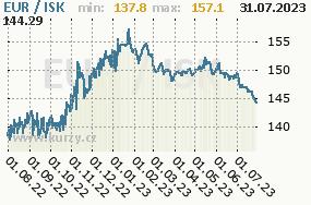 Graf kurzu islandské koruny, ISK/CZK