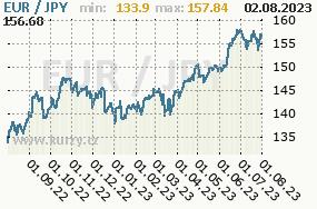 Graf kurzu japonského jenu, JPY/CZK
