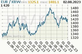 Graf kurzu jihokorejského wonu, KRW/CZK