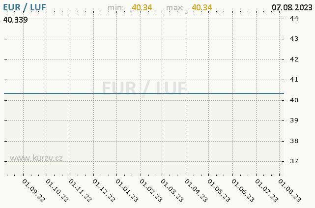 Graf kurzu lucemburského franku, LUF/CZK