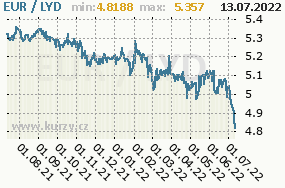 Graf kurzu libyjského dináru, LYD/CZK