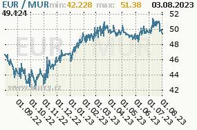 Graf kurzu mauricijské rupie, MUR/CZK