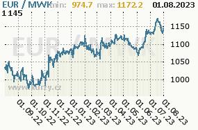 Graf kurzu malawijské kwachy, MWK/CZK