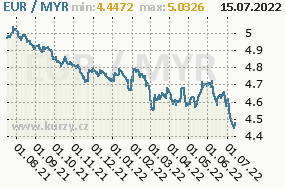 Graf kurzu malajsijského ringgitu, MYR/CZK
