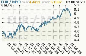 Graf kurzu Ringgit, MYR/CZK