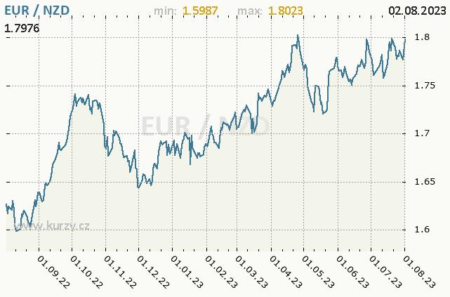 Graf kurzu novozélandského dolaru, NZD/CZK