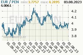 Graf kurzu peruánského nuevo solu, PEN/CZK