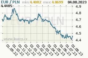 Graf kurzu Zloty, PLN/CZK