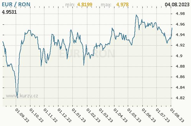 Graf kursu rumunského nového lei, RON/CZK