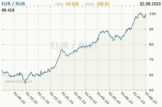 Graf kurzu ruského rublu, RUB/CZK
