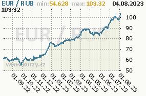 Graf kurzu Rouble, RUB/CZK