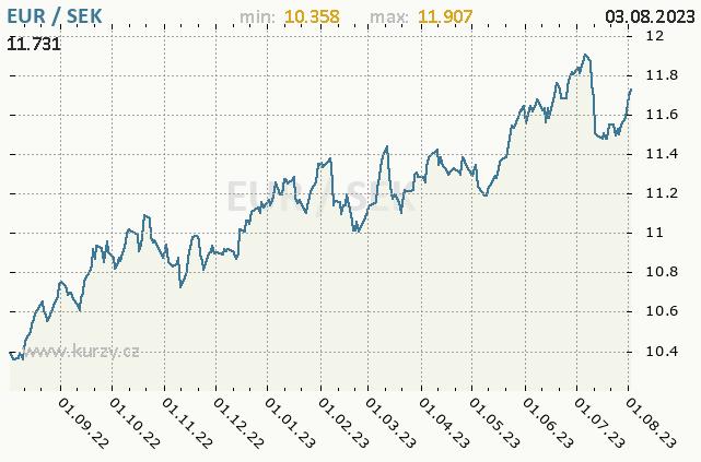Graf kurzu švédské koruny, SEK/CZK