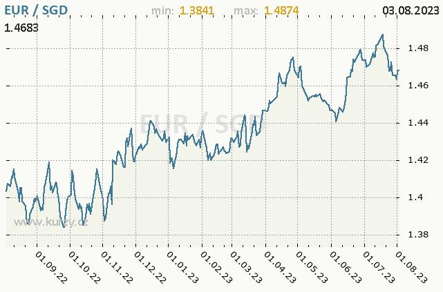 Graf kurzu singapurského dolaru, SGD/CZK