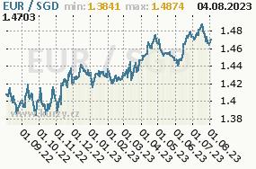 Graf kurzu Dollar, SGD/CZK
