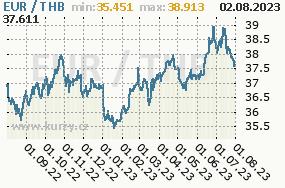 Graf kurzu thajského bahtu, THB/CZK
