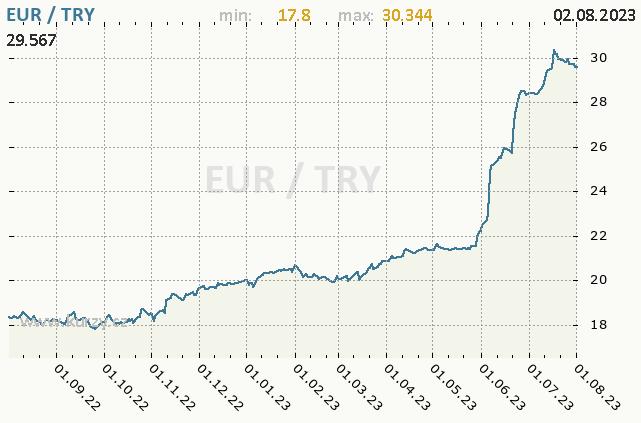 Graf kurzu turecké liry, TRY/CZK