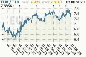 Graf kurzu trinidadsko-tobagského dolaru, TTD/CZK