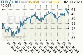 Graf kurzu ukrajinské hřivny, UAH/CZK