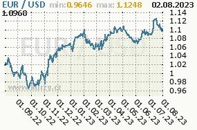 Graf kurzu Dollar, USD/CZK