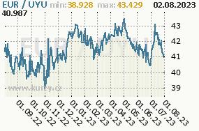 Graf kurzu uruguayského pesa, UYU/CZK