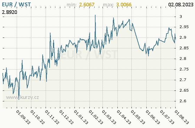 Graf kursu samojské taly, WST/CZK